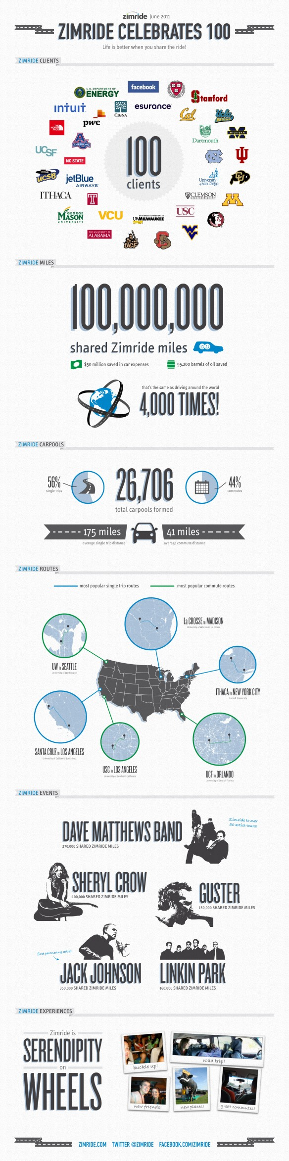 Zimride 100 Infographic